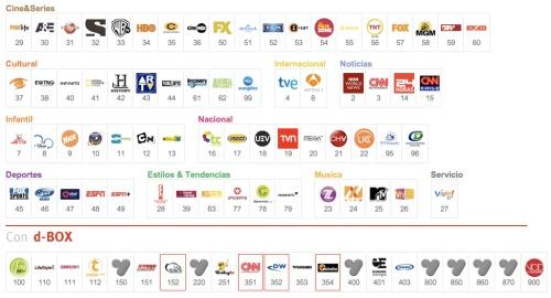 Cambios en canales de VTR 1