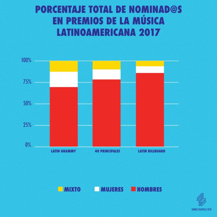premios latinoamericanos