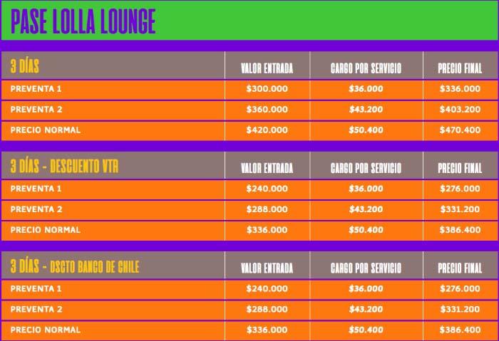 Conoce los precios de Lollapalooza Chile 2020 2